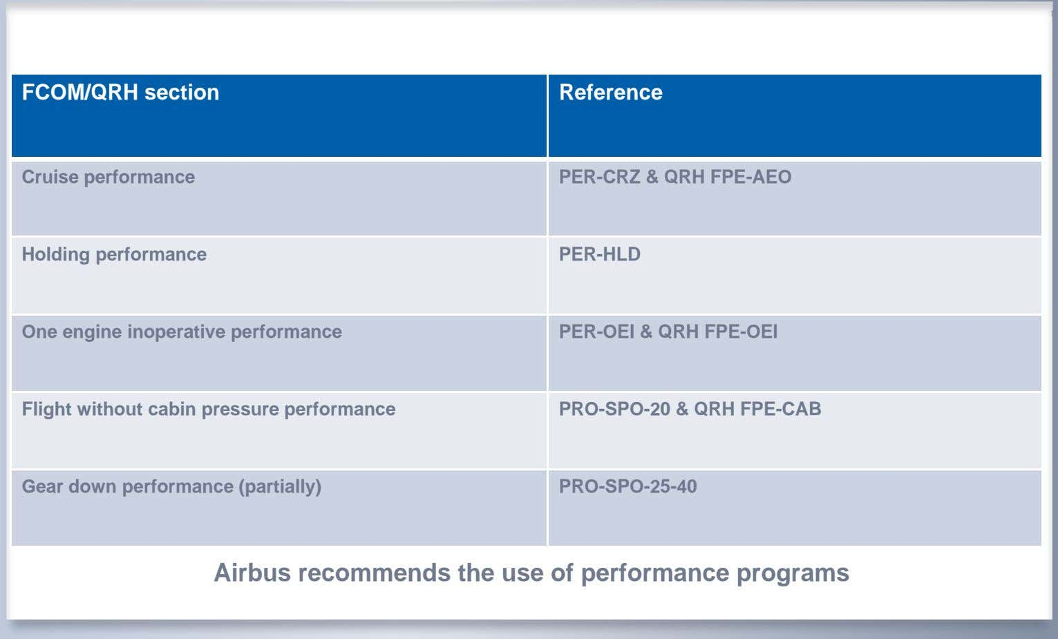FCOM/QRH section Reference Cruise performance PER-CRZ & QRH FPE-AEO Holding performance PER-HLD One engine
