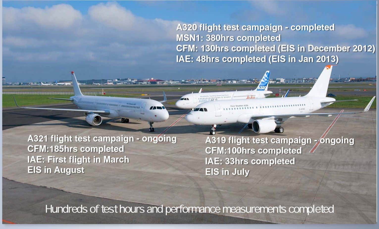 A320 flight test campaign - completed MSN1: 380hrs completed CFM: 130hrs completed (EIS in December