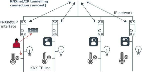 KNXnet/IP tunnelling connection (unicast)
