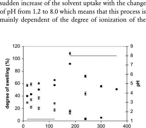 sudden increase of the solvent uptake with the change of pH from 1.2 to 8.0
