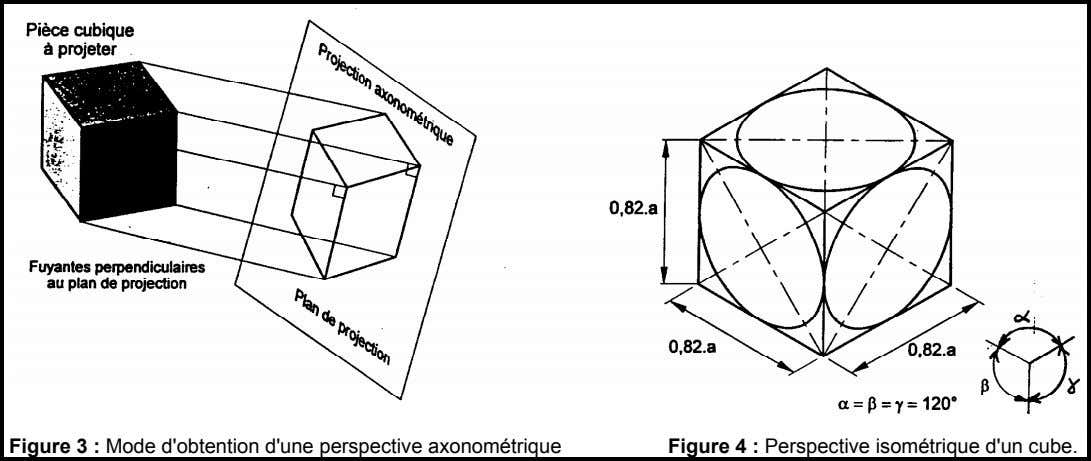 Figure 3 : Mode d'obtention d'une perspective axonométrique Figure 4 : Perspective isométrique d'un cube.