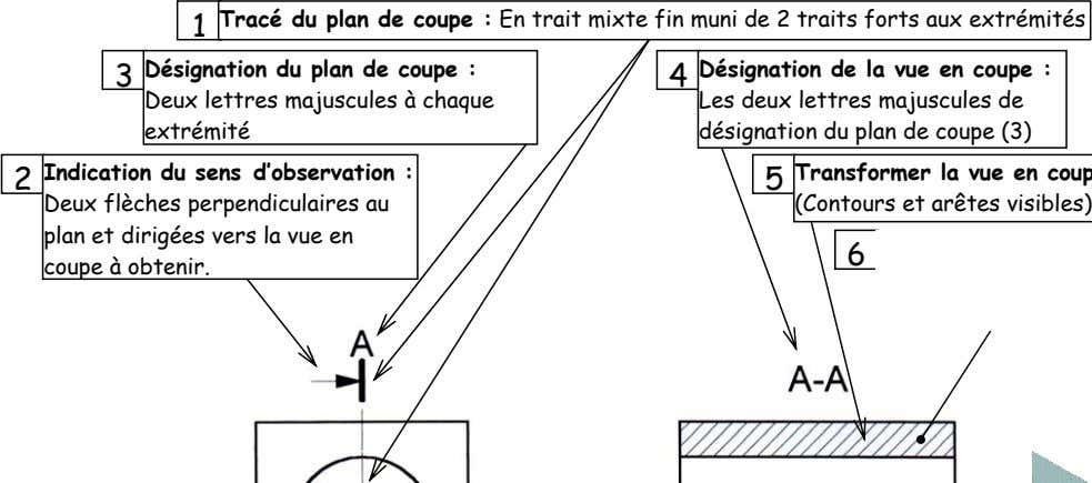 1 Tracé du plan de coupe : En trait mixte fin muni de 2 traits