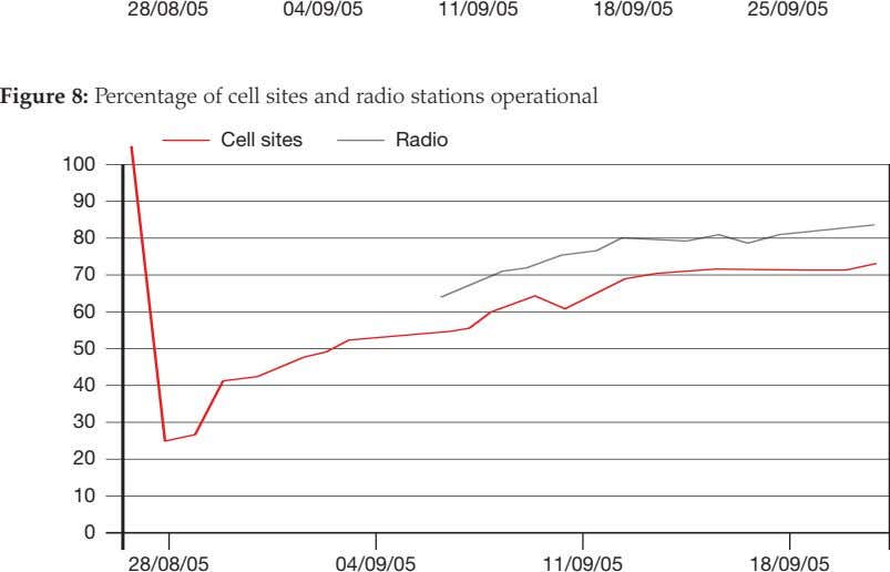 28/08/05 04/09/05 11/09/05 18/09/05 25/09/05 Figure 8: Percentage of cell sites and radio stations operational
