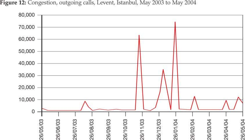 Figure 12: Congestion, outgoing calls, Levent, Istanbul, May 2003 to May 2004 80,000 70,000 60,000