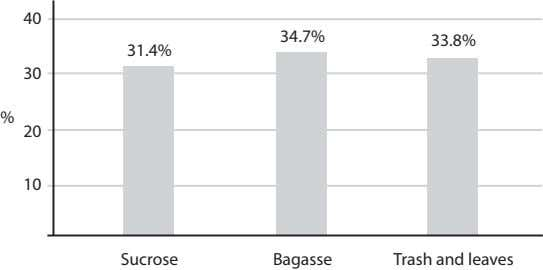40 34.7% 33.8% 31.4% 30 % 20 10 Sucrose Bagasse Trash and leaves
