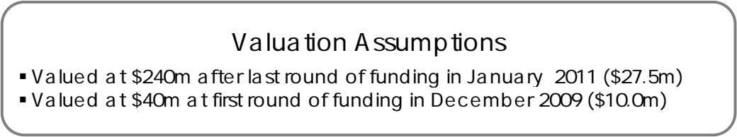 Valuation Assumptions  Valued at $240m after last round of funding in January 2011 ($27.5m)