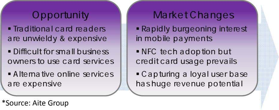 Opportunity Market Changes  Traditional card readers are unwieldy & expensive  Rapidly burgeoning interest