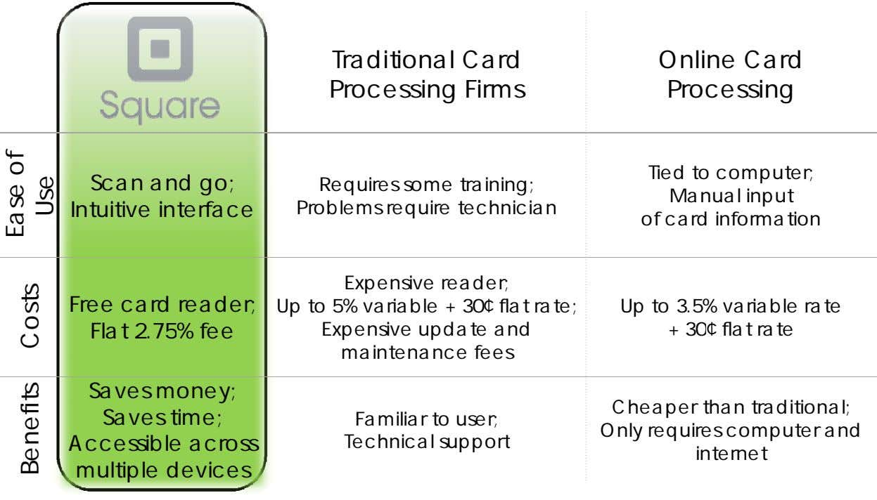 Traditional Card Processing Firms Online Card Processing Tied to computer; Scan and go; Intuitive interface