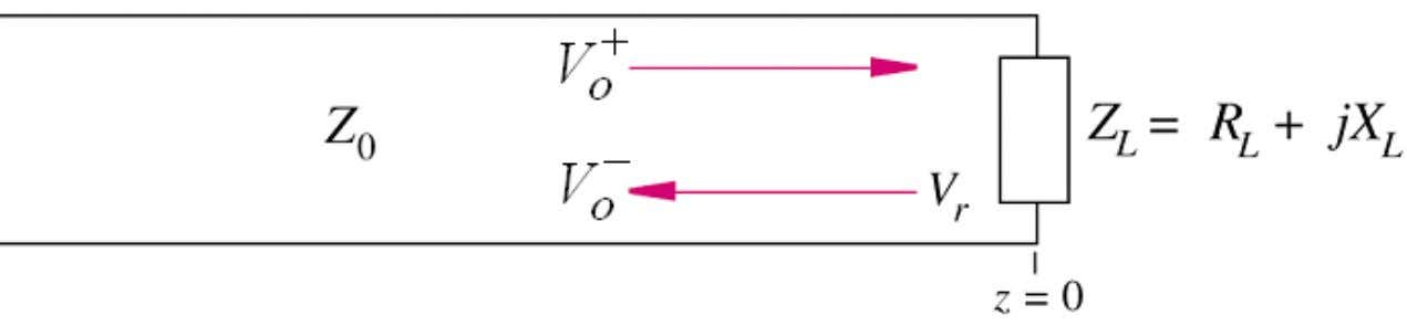 Terminated Lossless Line The voltage reflection coefficient at the load is: Γ = − V o