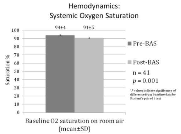 Joanne S. Balloon atrial septostomy in pulmonary arterial hypertension: Effect on survival and associated outcomes. The