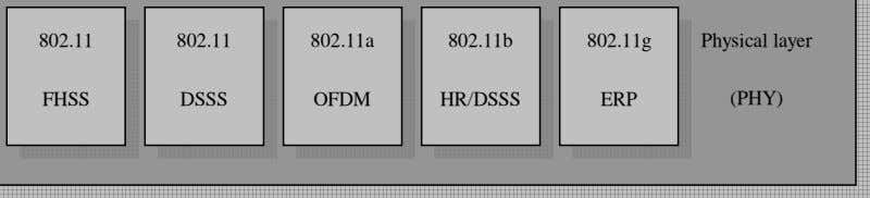 802.11 802.11 802.11a 802.11b 802.11g Physical layer FHSS DSSS OFDM HR/DSSS ERP (PHY)