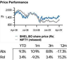 Price Performance 2,000 Rs 1,400 800 Apr-08 Jul-08 Oct-08 Jan-09 Apr-09 BHEL.BO share price (Rs