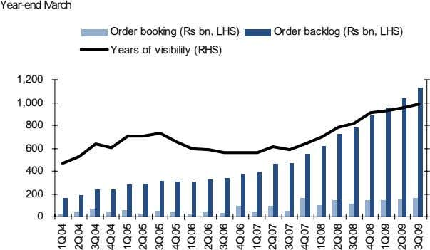 Year-end March Order booking (Rs bn, LHS) Order backlog (Rs bn, LHS) Years of visibility