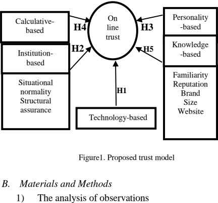 On Personality Calculative- H4 line H3 -based based trust Knowledge H2 H2 H5 Institution- -based
