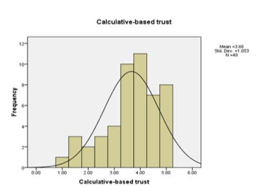 Figure 2. Descriptive indicators of Personality-based trust Figure 3. Descriptive indicators of Calculative-based trust