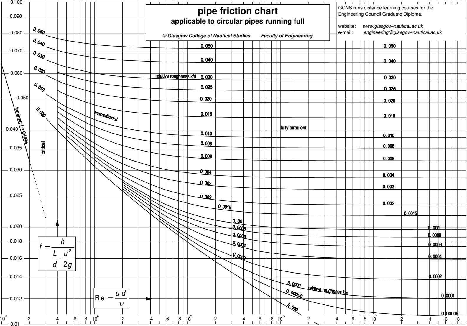 0.100 GCNS runs distance learning courses for the pipe friction chart Engineering Council Graduate Diploma.