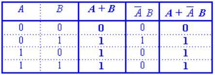 ( 2) Us ing the truth table: Using the laws given above, complicated expressions can be
