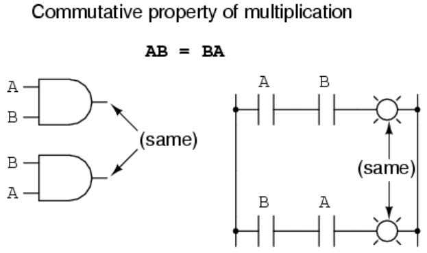 Along with the commutative properties or addition and multiplication, we have the associative property ,