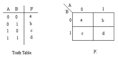 truth table for the general case of a two variable problem. The values inside the squares