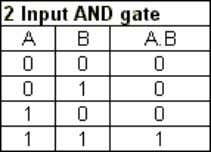 described below with the aid o f truth tables . AND gate The AND gate is