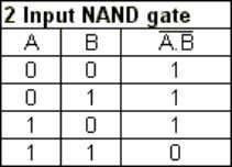 with a bar over the top, as shown at the outputs. NAND gate This is a