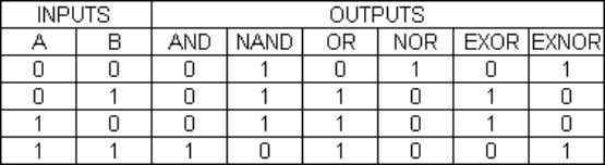) is used to show the EOR operation. Table 1: Logic gate symbols Table 2: Logic