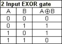EXOR gate The ' Exclusive -OR ' gate is a circuit which will give a high
