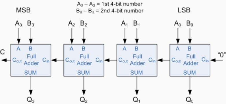 full binary adder to the next full adder, and so forth. An example of a 4-