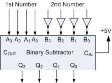 "One main disadvantage of ""cascading"" together 1-bit binary adders to add large binary numbers is"