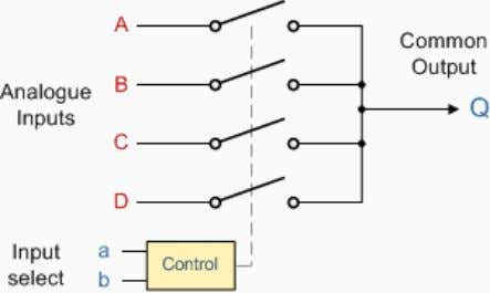 configuration is shown below. 4-to-1 Channel Multiplexer Addressing Input b a Selected 0 0 A