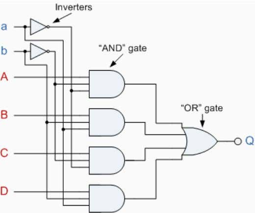 NOT gates as shown. 4 Channel Multiplexer using Logic Gates The symbol used in logic diagrams