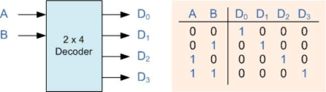 In this simple example of a 2-to-4 line binary decoder, the binary inputs A and