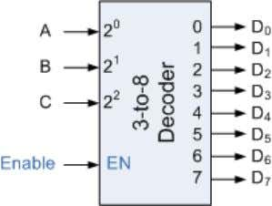 as Address Decoders in microprocessor memory applications. 74LS138 Binary Decoder Some binary decoders have an