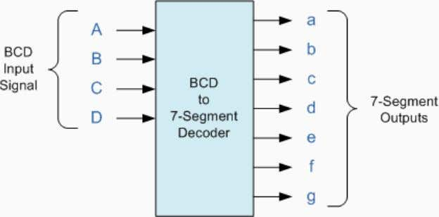 BCD to 7-Segment Decoder The use of packed BCD allows two BCD digits to be stored