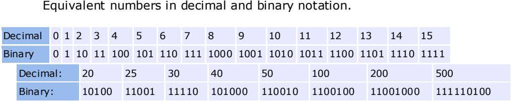 Equivalent numbers in decimal and binary notation. Decimal 0 1 2 3 4 5 6