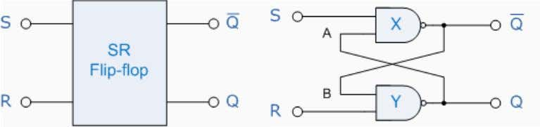S with two corresponding outputs Q and its inverse or complement Q as shown below. The