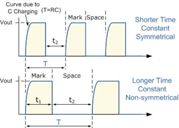 Astable Multivibrator Waveforms SR Flip-Flop An SR Flip-Flop can be considered as a basic one-bit memory