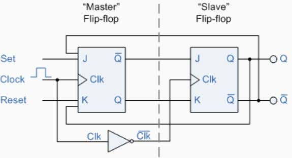 flip-flop as shown below. Master-Slave JK Flip-Flops The input signals J and K are connected to