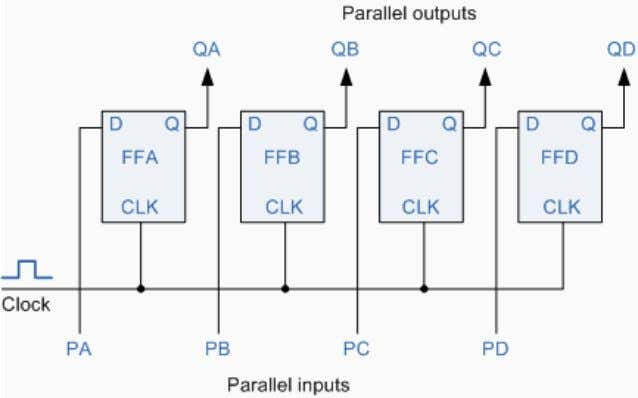 4-bit Parallel-in/Parallel-out (PIPO) Shift Register As with the Serial- in to Serial- out shift register, this