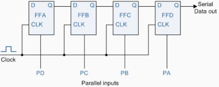 4-bit Parallel-in to Serial-out (PISO) Shift Register As this type of Shift Register converts parallel data,