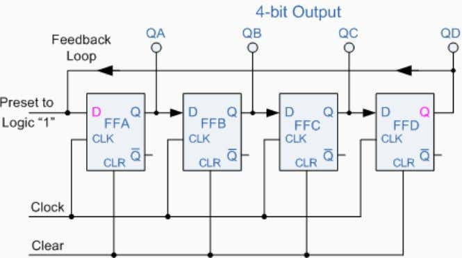Counter . Consider the circuit below. 4-bit Ring Counter The synchronous Ring Counter example above, will