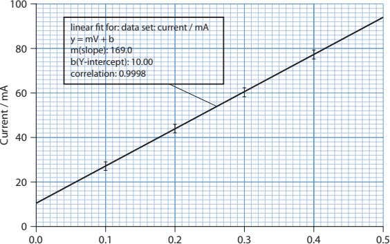 100 linear t for: data set: current / mA y = mV + b 80