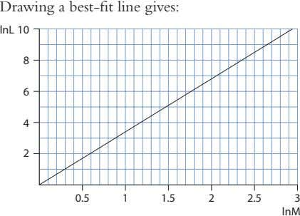 Drawing a best-fit line gives: lnL 10 8 6 4 2 0.5 1 1.5 2