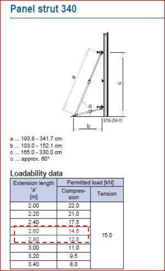 the load is coming on the panel strut 340 = 6.73/cos 59º From the table the