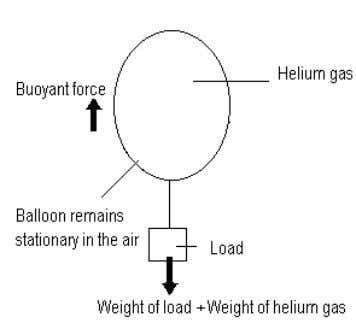 Pulling force = Frictional force (f) Weight = Lifting force Driving force = Dragging force (g)