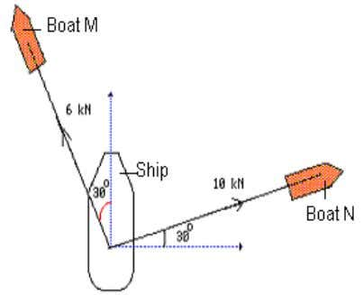 (a) Draw a vector diagram to show the action of the forces.