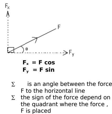 F x = F cos F = F sin y ∑ ∑ is an angle between
