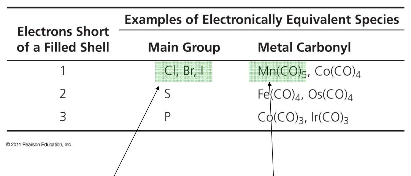 several parallels between main group and organometallic compounds . 7 electrons 17 electrons Electronically equivalent
