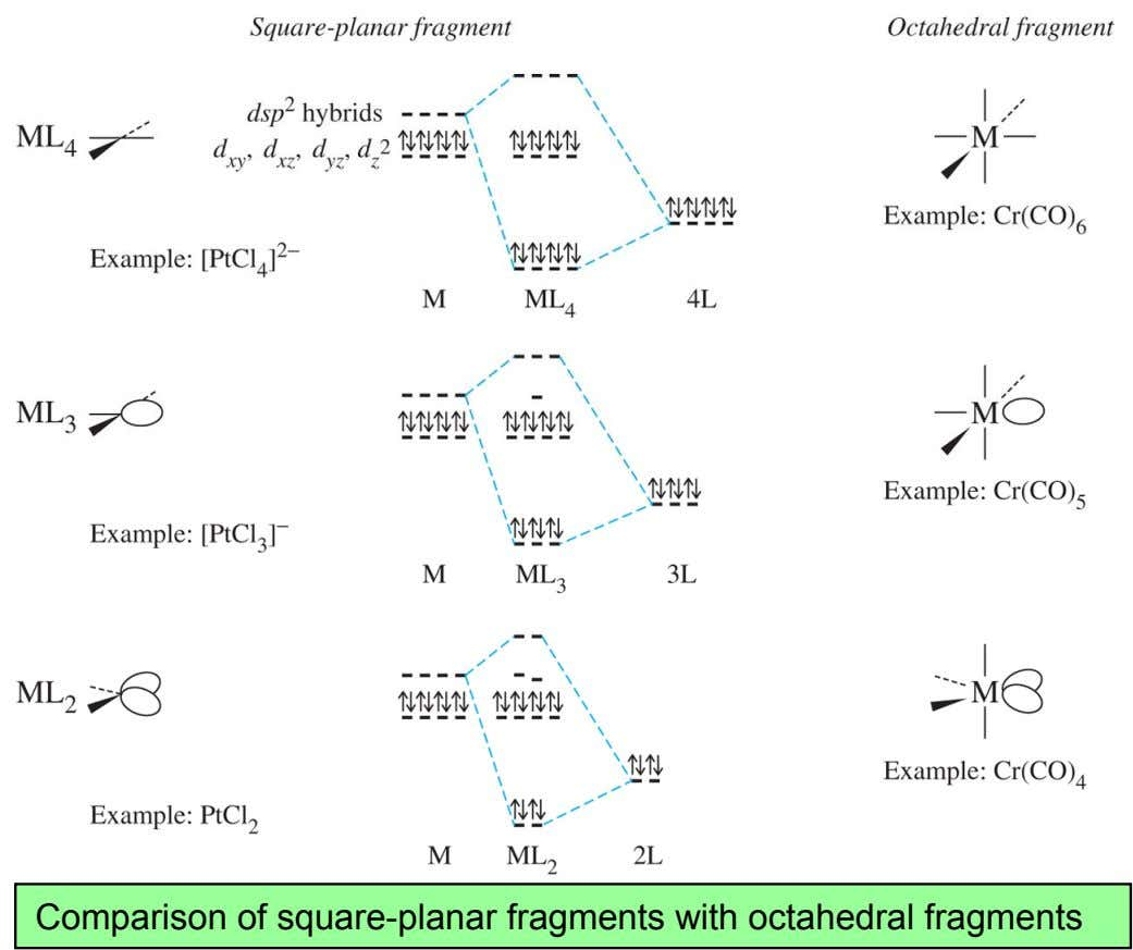 Comparison of square-planar fragments with octahedral fragments