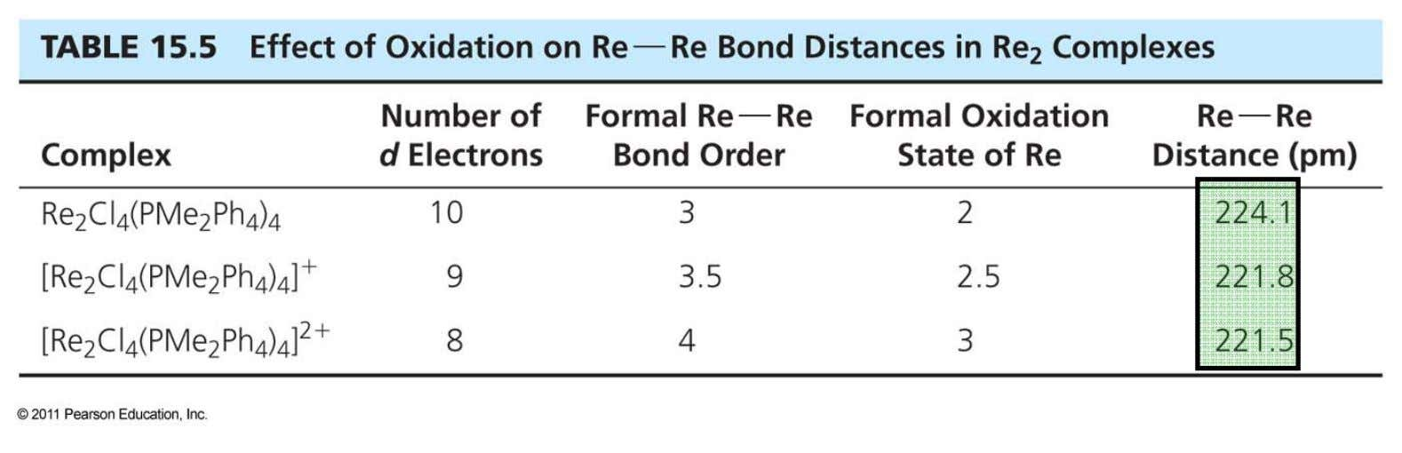 15-3-1 Multiple Metal-Metal Bonds The effect of population of δ and δ * orbitals on bond